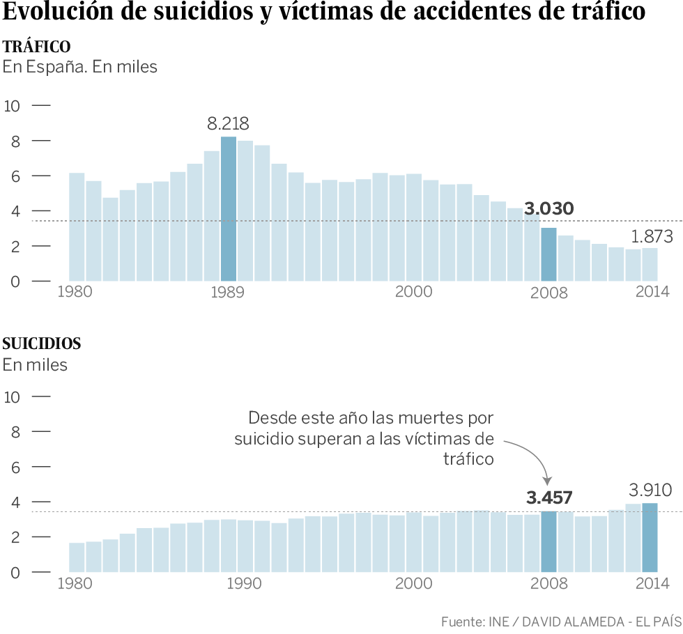 Gráfico Mortalidad en España