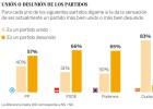 La mayoría cree que PP, PSOE y Podemos están divididos