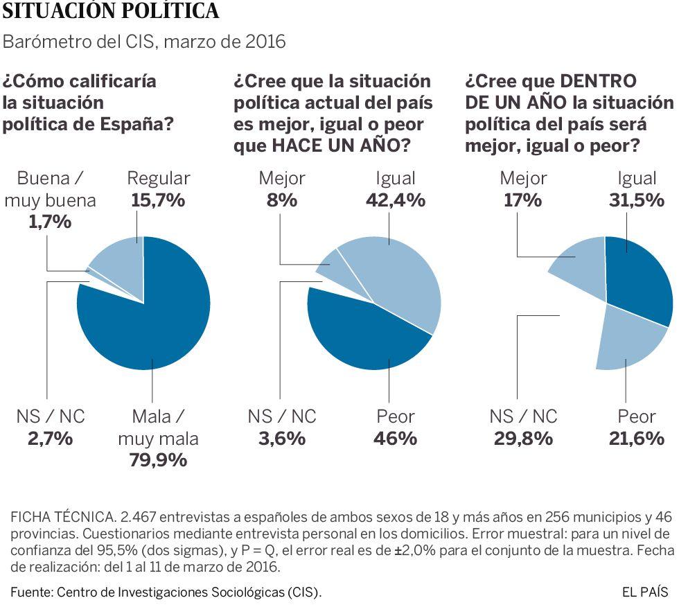 La mayoría de los españoles creen que la situación política no mejorará dentro de un año, según el CIS