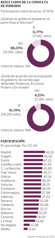 Consulta en Podemos: el 88% de las bases rechaza el pacto entre Sánchez y Rivera