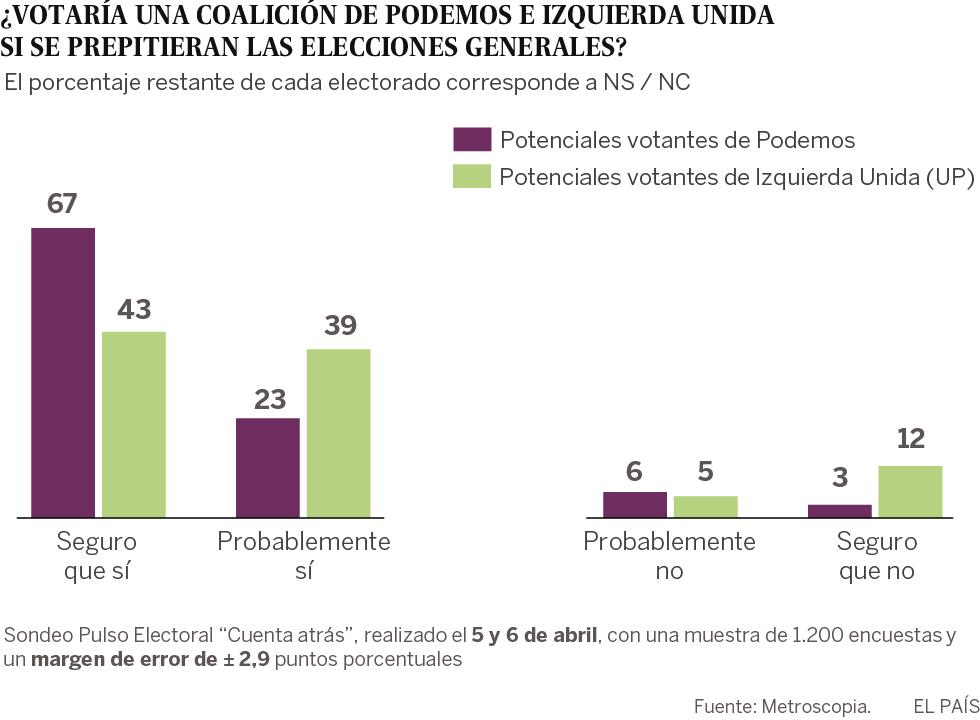 Opinión sobre si los votaciones de Podemos e Izquierda Unida votarían a la coalición