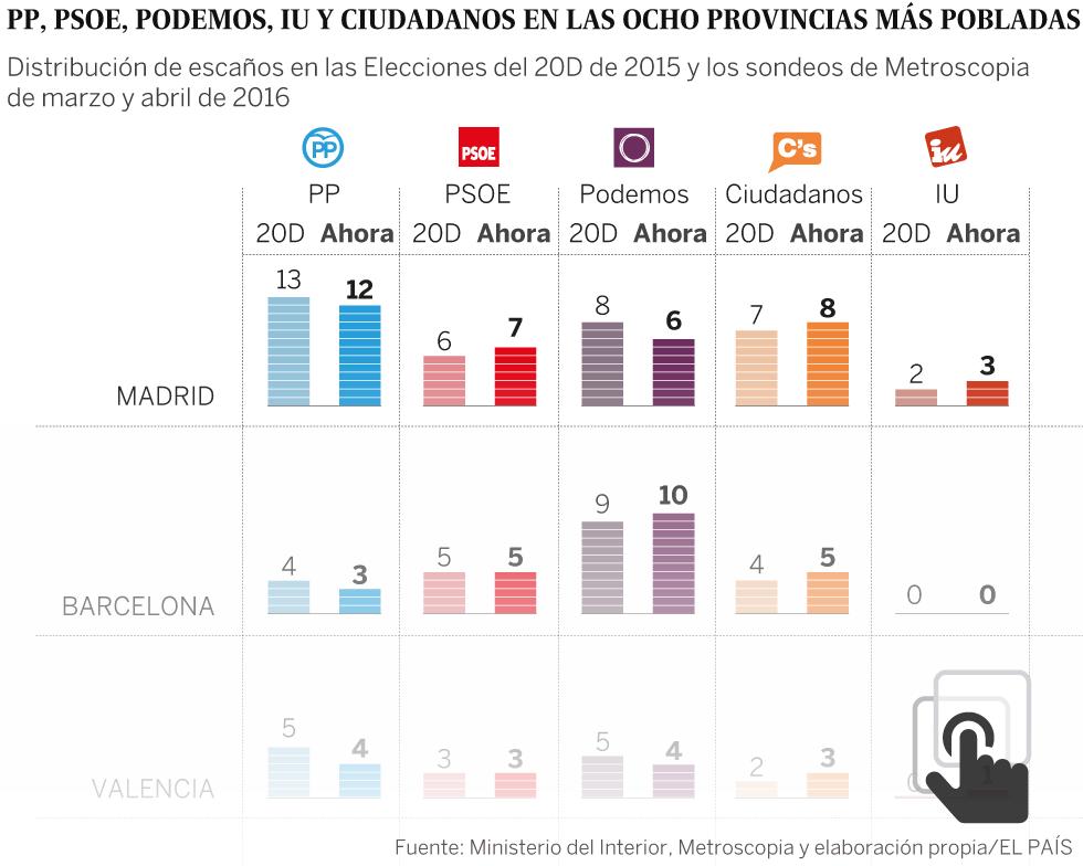 Proyecciones de escaños de las candidaturas de los partidos en las ciudades más pobladas