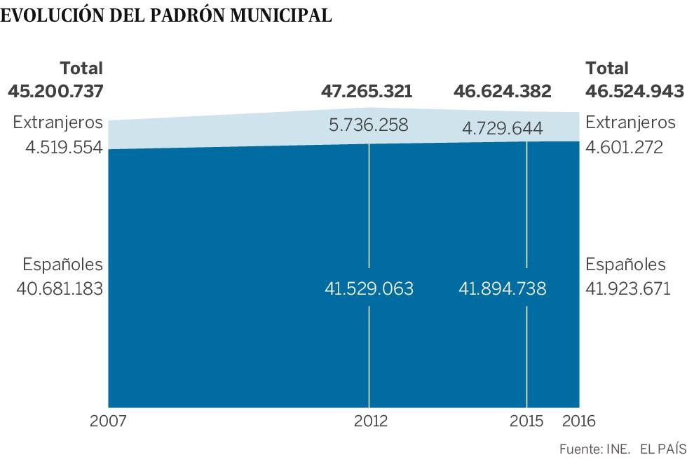 España pierde población por cuarto año consecutivo