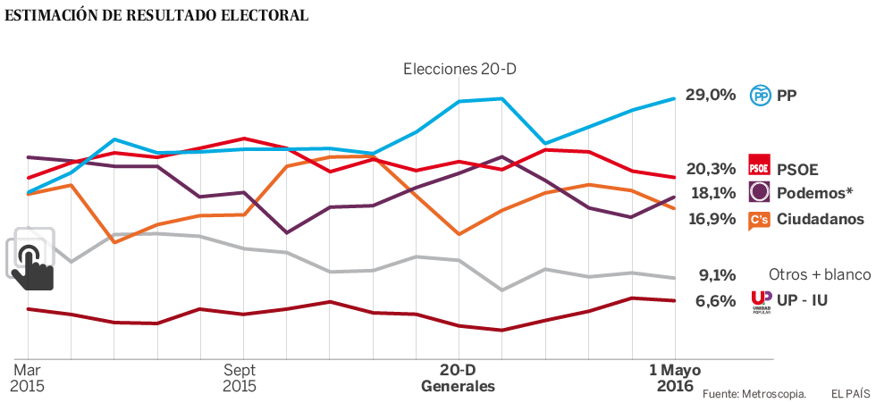 El aumento de la abstención apuntala la victoria del PP el 26-J