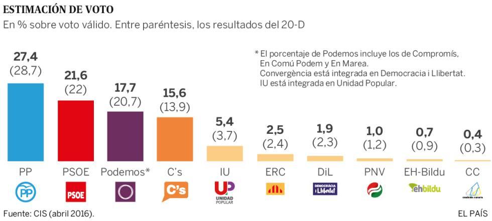 Barómetro CIS | Podemos y sus socios descienden y el PSOE mejora ligeramente