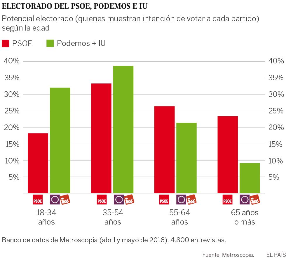 La coalición Podemos-IU atrae al voto clave de mediana edad del PSOE
