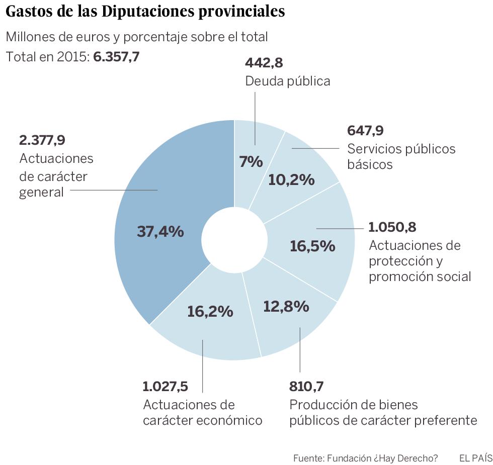 Eliminar las Diputaciones provinciales ahorraría 600 millones de euros de inmediato