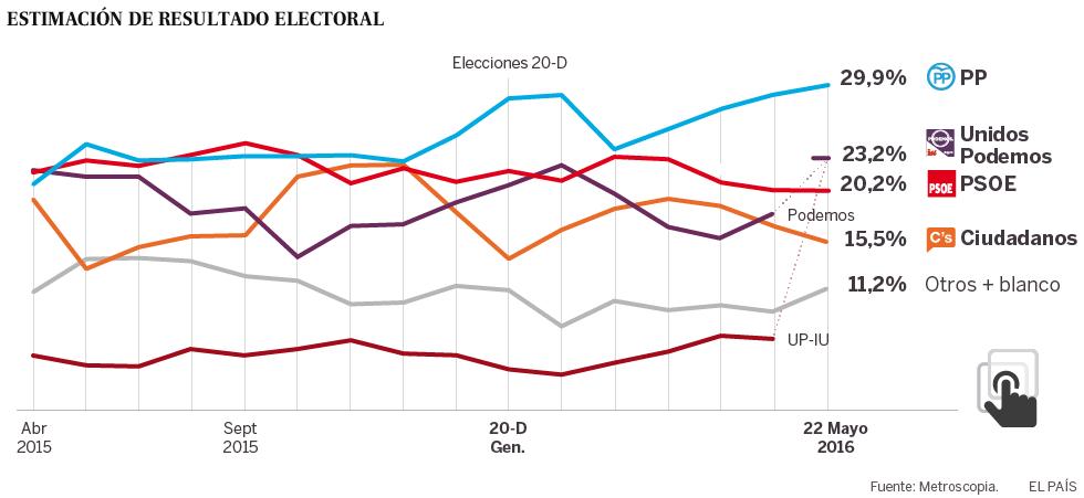 La coalición Podemos-IU desplaza al PSOE de la segunda posición