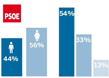 El perfil del votante del PSOE: mujeres y jubilados