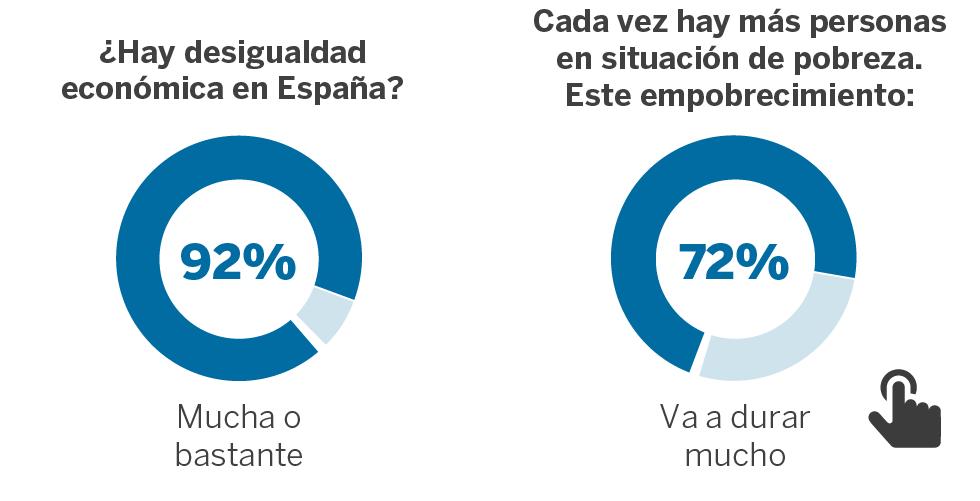 La pobreza, un paisaje cotidiano entre los españoles