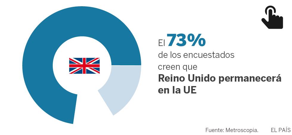 Los españoles y el 'Brexit': ¿optimismo infundado?