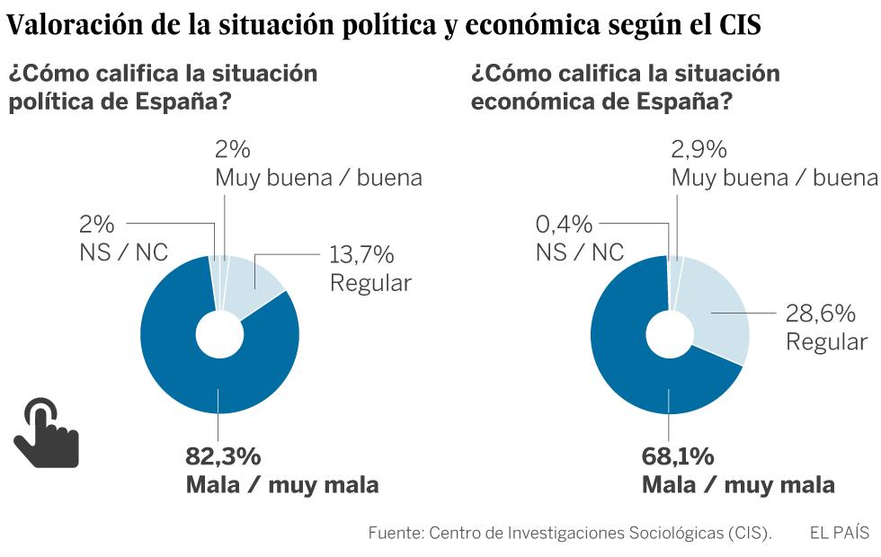 Ocho de cada diez españoles consideran mala o muy mala la situación política