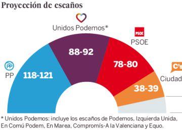 CIS | Unidos Podemos supera al PSOE en votos y escaños y es segunda fuerza