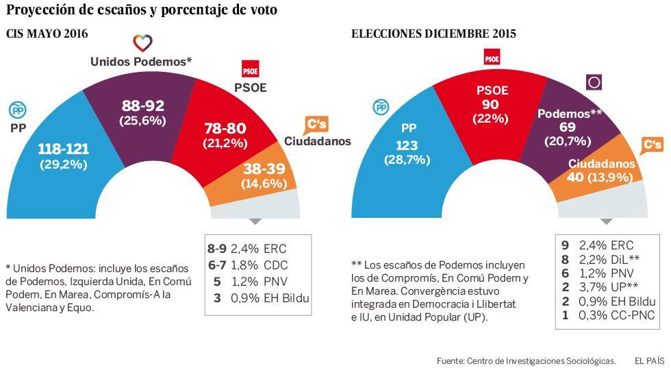 CIS | El PP ganará el 26-J y Unidos Podemos supera al PSOE en votos y en escaños