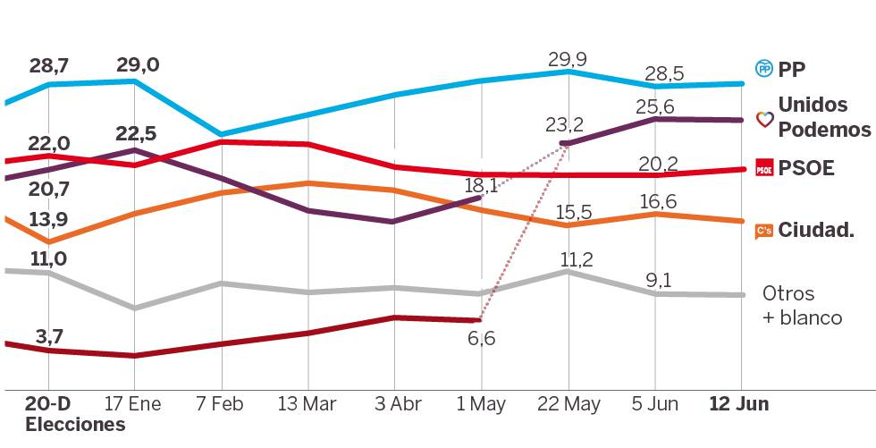 Unidos Podemos se consolida en segunda posición