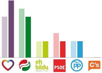País Vasco: hacia un nuevo tiempo político