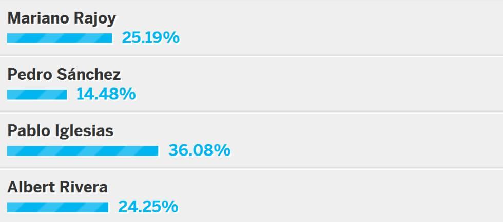 Iglesias ganó el debate a cuatro aunque Rivera jugó mejor sus bazas