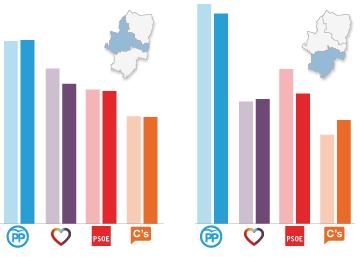 Aragón: victoria del PP en votos, triple empate en escaños