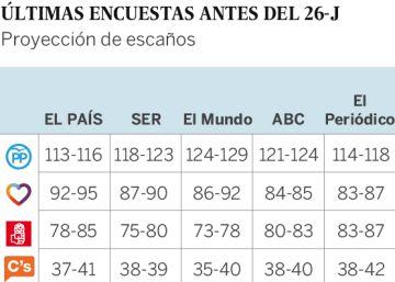 Las últimas encuestas electorales publicadas por los principales diarios