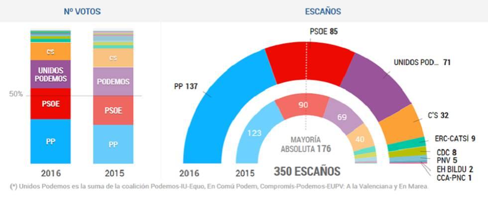 Reacciones a los resultados de las elecciones generales for Elecciones ministerio del interior resultados
