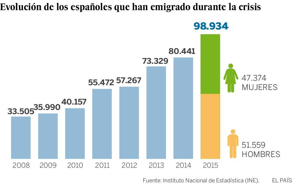 Casi 100.000 españoles emigraron en 2015, la cifra más alta desde la crisis