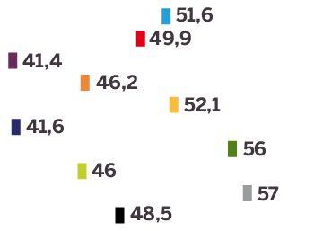 El perfil del nuevo Congreso: menos partidos, más diverso