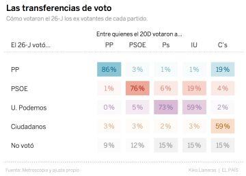 Cómo se intercambiaron los votantes de cada partido el 26-J