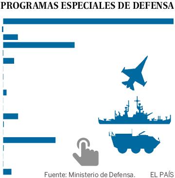 España paga de más por sus grandes sistemas de armas