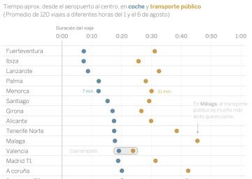 Del aeropuerto al centro: ¿en coche o transporte público?