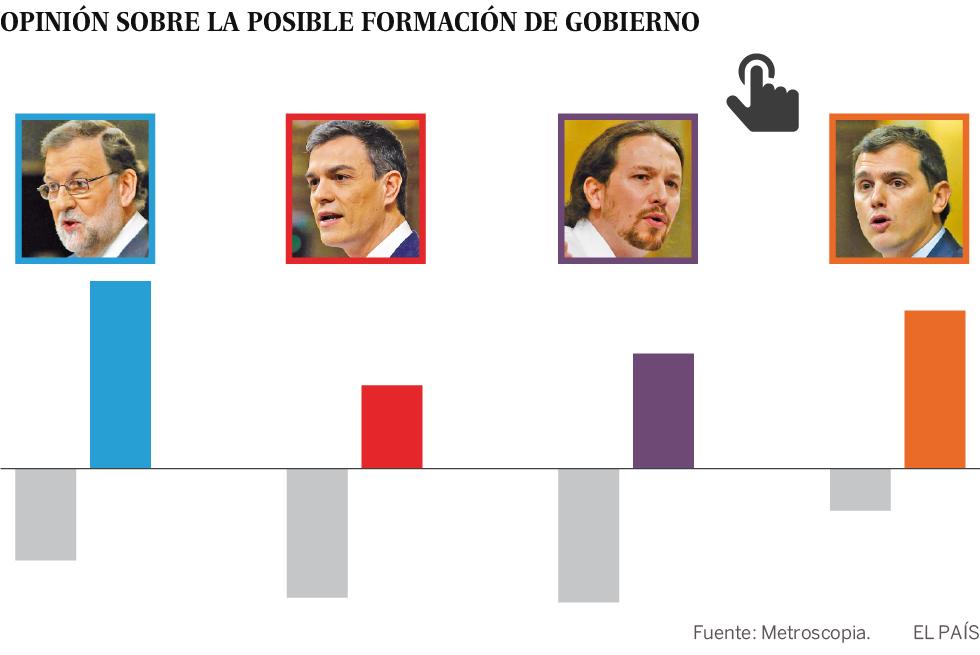 La mayoría de españoles cree que Rajoy no podrá gobernar en minoría