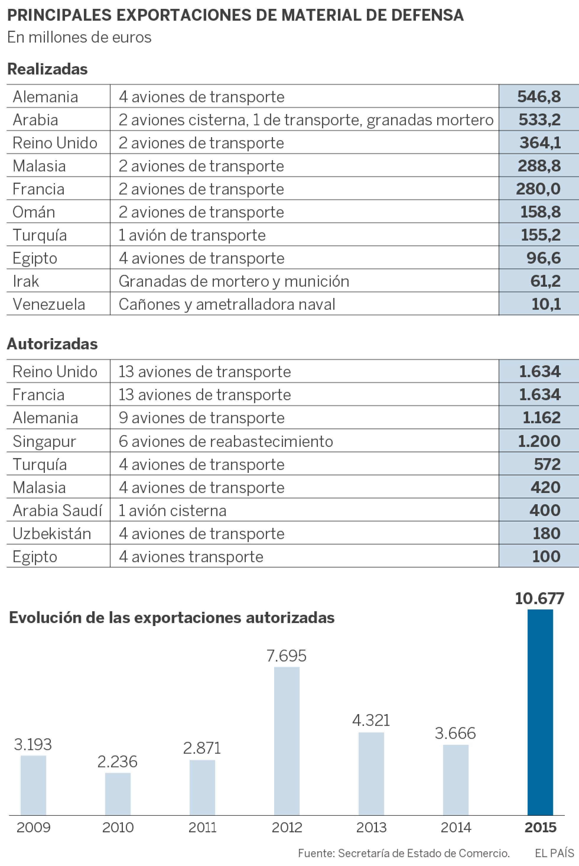España: Industria militar y exportación de armas. Imperialismo capitalista y pacifismo... del otro lado. - Página 2 1469978966_811921_1469982711_sumario_normal_recorte1