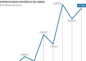 El Gobierno autoriza ventas récord de armas por 10.000 millones