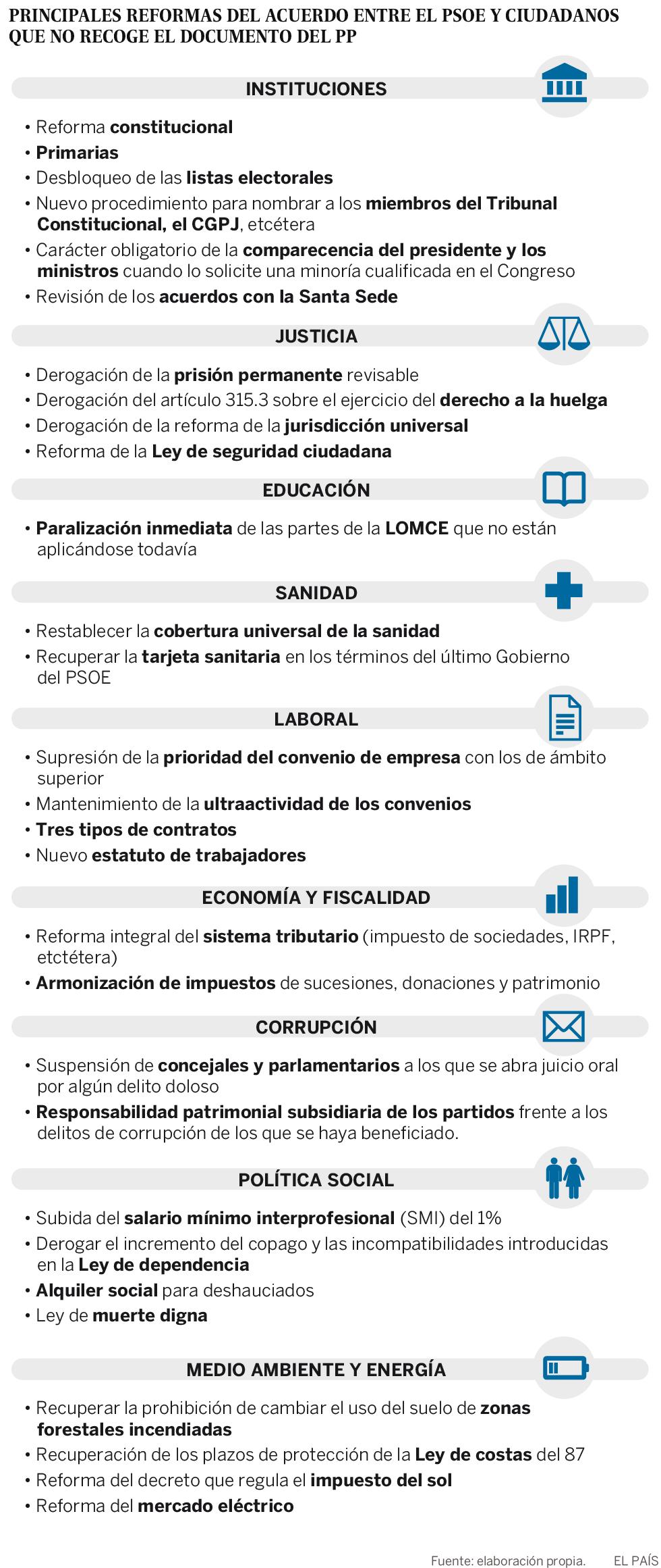 La oferta de Rajoy no recoge ninguna cesión de calado