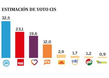 Unas terceras elecciones repetirían el resultado del 26-J, según el CIS