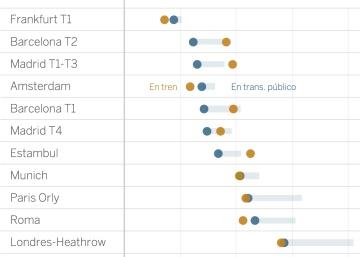 Del aeropuerto al centro en Europa: ¿taxi o transporte público?