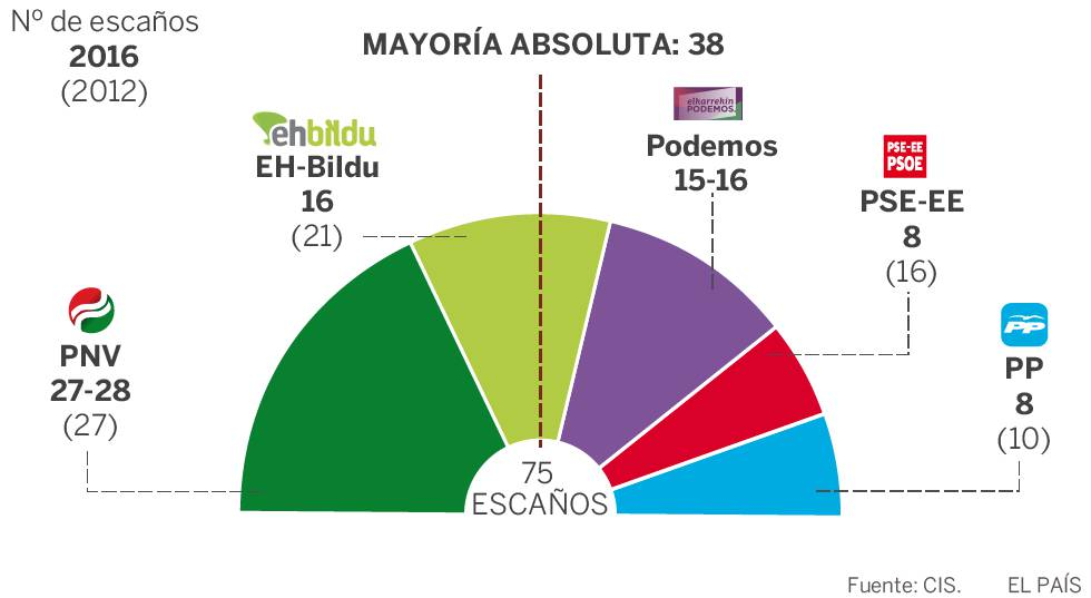 Encuesta CIS elecciones vascas | El PNV gana y EH Bildu empata con Podemos