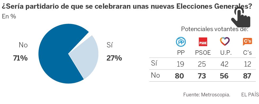 Una amplia mayoría de españoles rechaza que haya nuevas elecciones