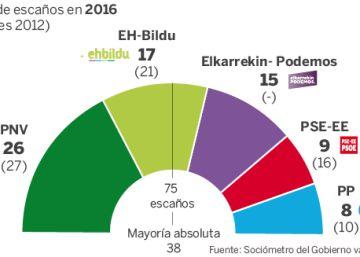 El PNV ganaría las elecciones con 26 escaños, nueve más que EH Bildu