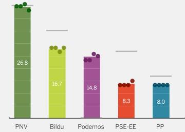 ¿Votamos igual en unas autonómicas? Las encuestas en Galicia y el País Vasco