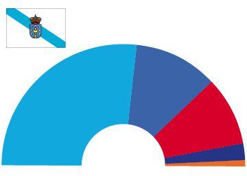 Feijóo lograría una amplia mayoría absoluta y En Marea rebasaría al PSOE