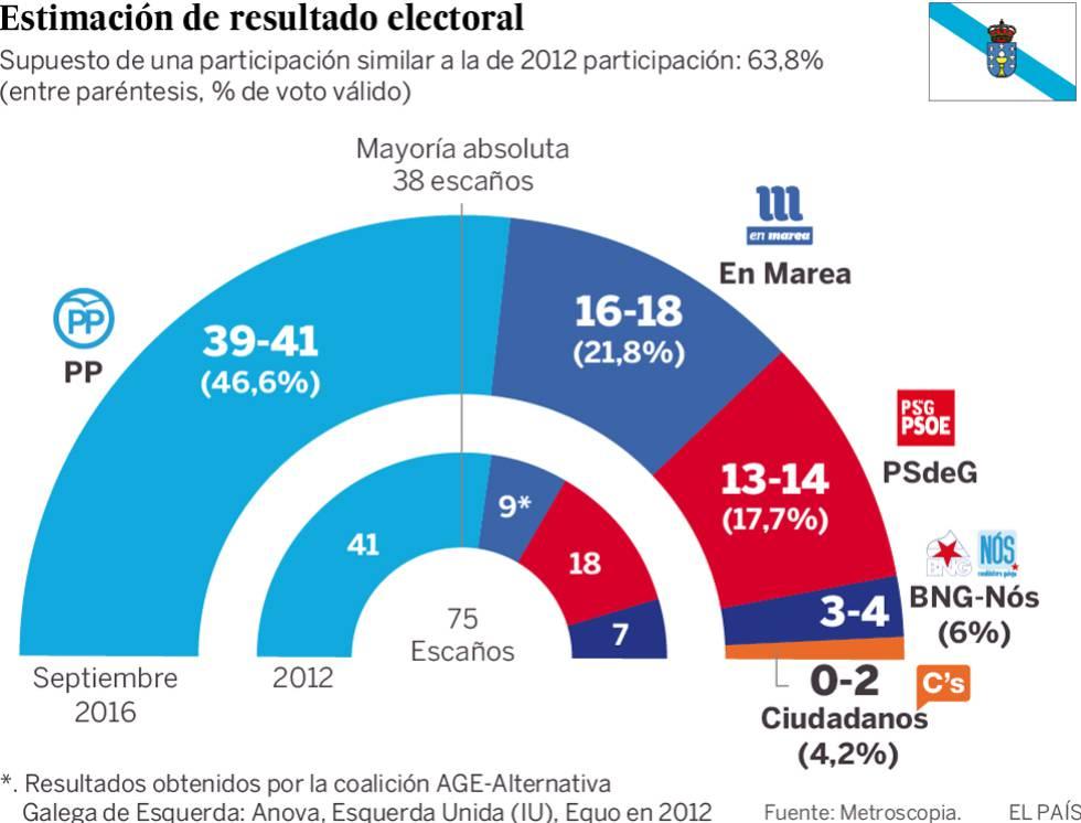 Estimación electoral para las elecciones gallegas del 25S, según Metroscopia.