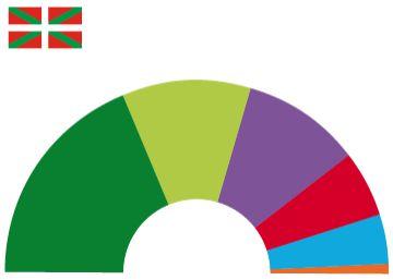 El PNV ganaría las elecciones, pero sin mayoría absoluta