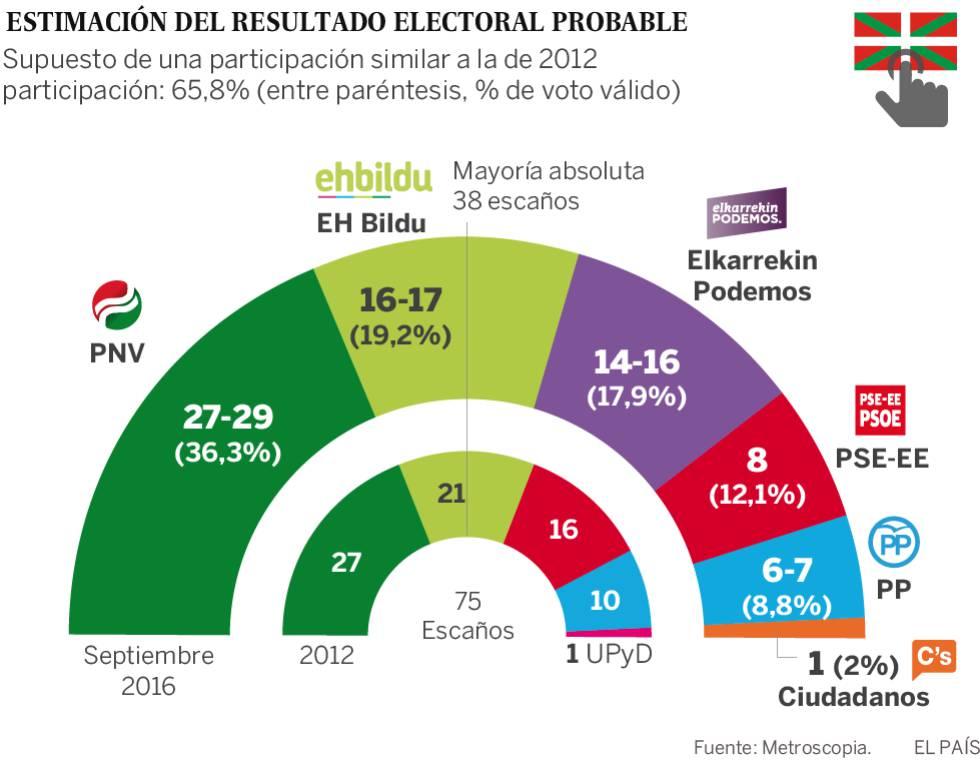 Estimación del resultado electoral en el País Vasco el 25S, según Metroscopia.