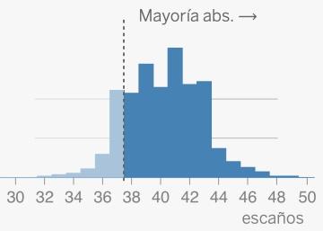 ¿Quién gobernará en Galicia? Una predicción electoral