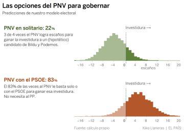 ¿Quién ganará las elecciones del País Vasco? La predicción de nuestro modelo estadístico