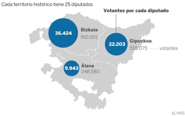 ¿Por qué un voto alavés vale casi cuatro veces más que un vizcaíno?
