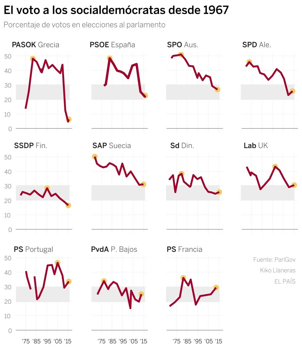 Hundimiento general de los partidos socialdemócratas en Europa.