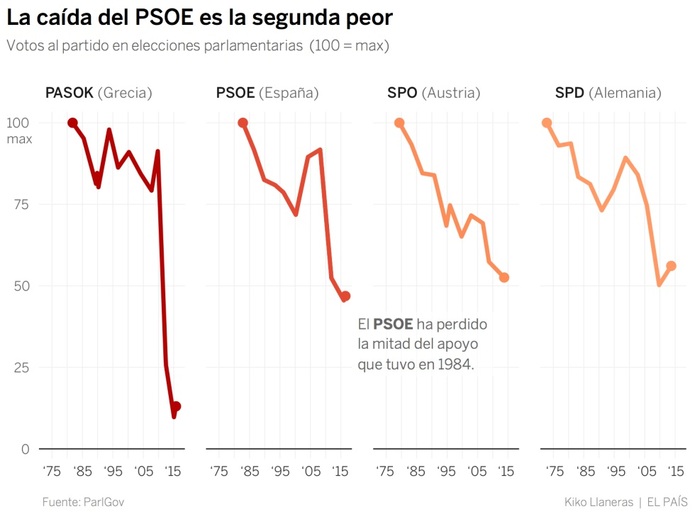 Crisis del PSOE