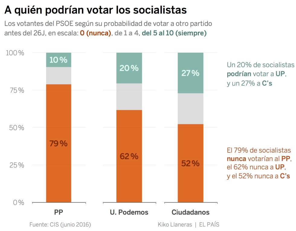 La crisis del PSOE impulsa el trasvase de votantes a Podemos y Ciudadanos