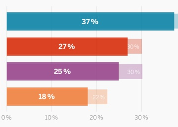 Cuántos votantes incondicionales tiene cada partido
